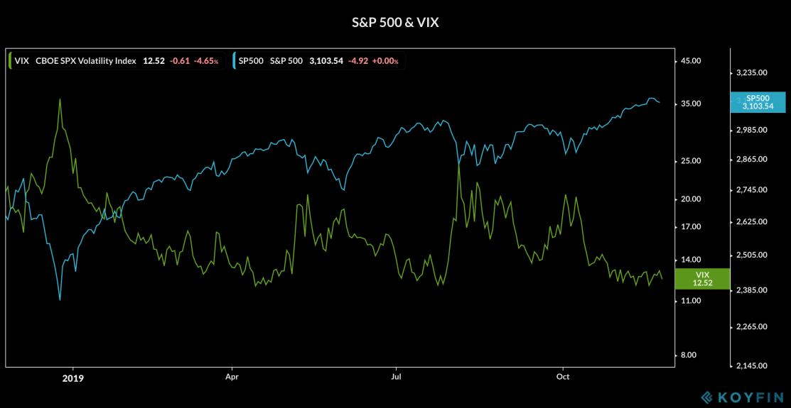 S&P500 & VIX