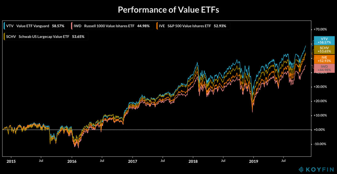 Value ETFs Performance