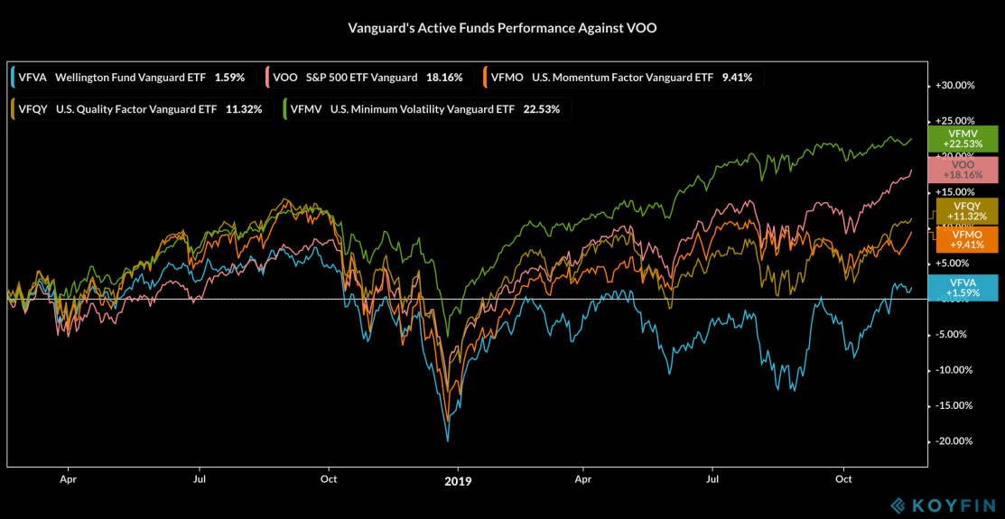Vanguard Active Funds Performance