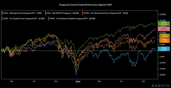 Vanguard Active Funds Performance